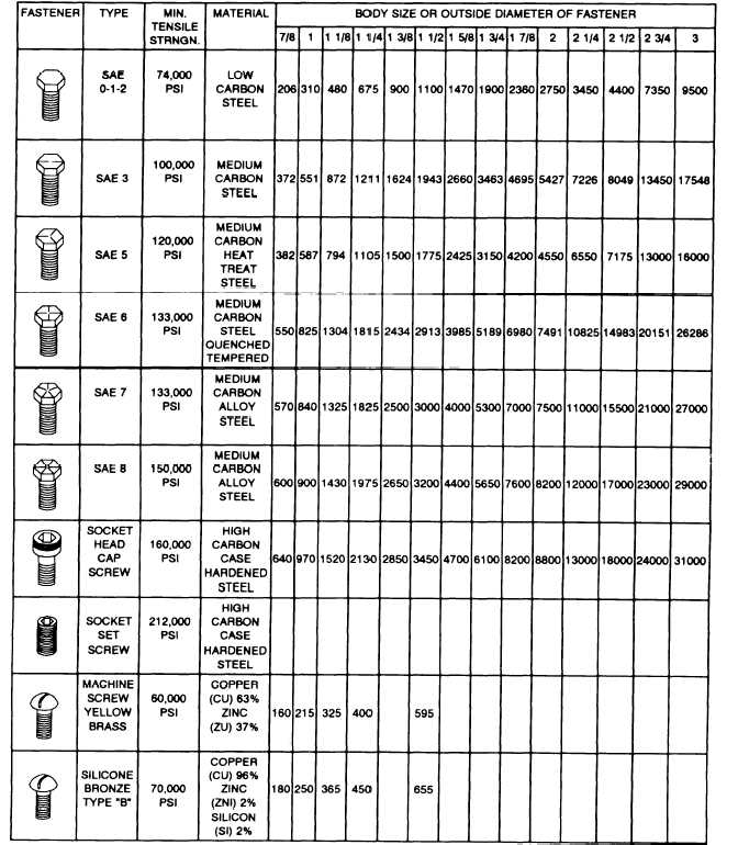 Kimburux Bolt Torque Chart