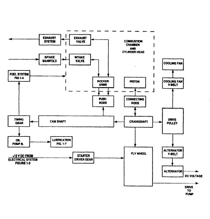 figure     engine functional block diagram all models engine functional block diagram all models
